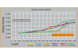 Блок питания бесшумный модульный 700 Вт Nexus RX 7000 КПД 82