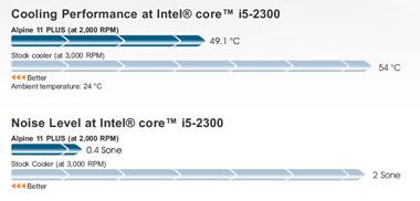 Кулер для процессора Intel Arctic Cooling Alpine 11 PLUS для 1156 и 775