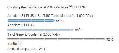 Accelero S1 PLUS способен поддерживать температуру видеокарты на должном уровне