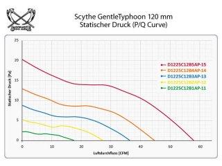 Тихий вентилятор 120 мм Gentle Typhoon 800 rpm 9 dBA