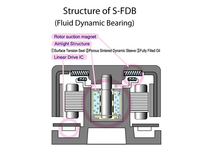 Тихий вентилятор 120мм для корпуса Scythe S FLEX SFF21D 800 rpm S FDB