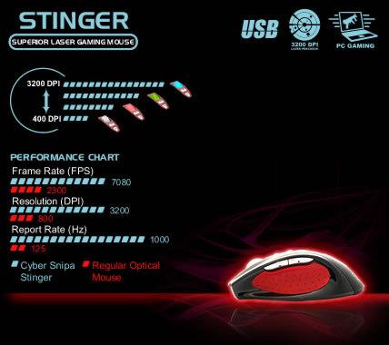Таблица цветов колесика в зависимости от dpi и Сравнение показателей мыши Stinger с обычной стандартной мышью